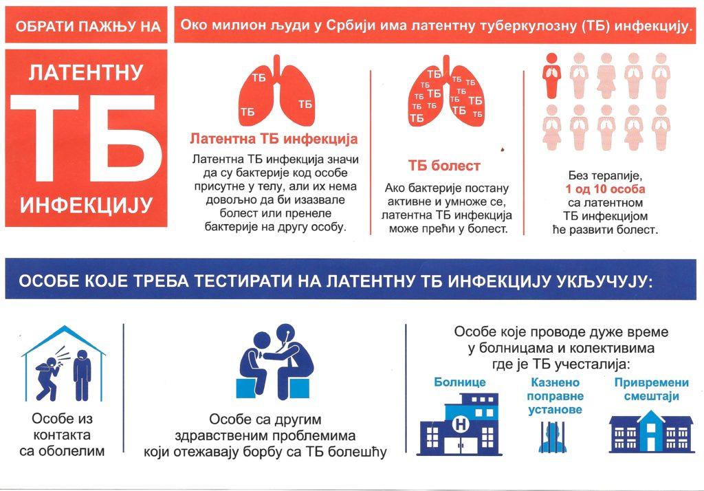 Latentna tuberkulozna infekcija